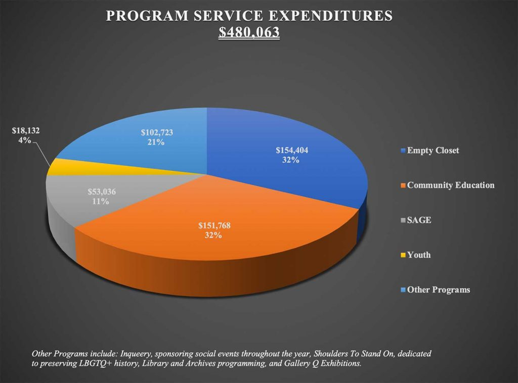 Out Alliance program service expenditures