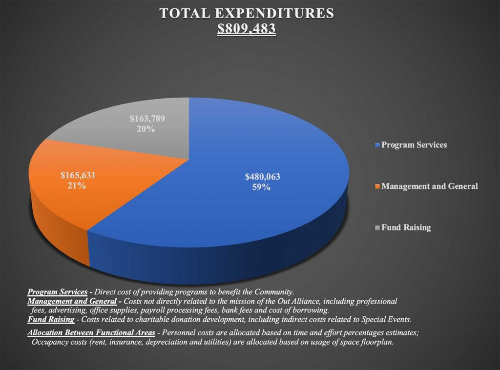 Out Alliance total expenditures